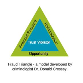 Nonprofit Fraud