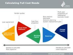 Funding Nonprofit Overhead